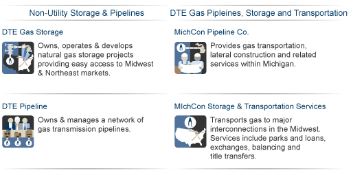 Midstream Gas organization chart