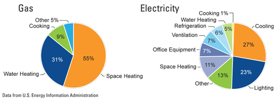 Lodging Energy Use Chart